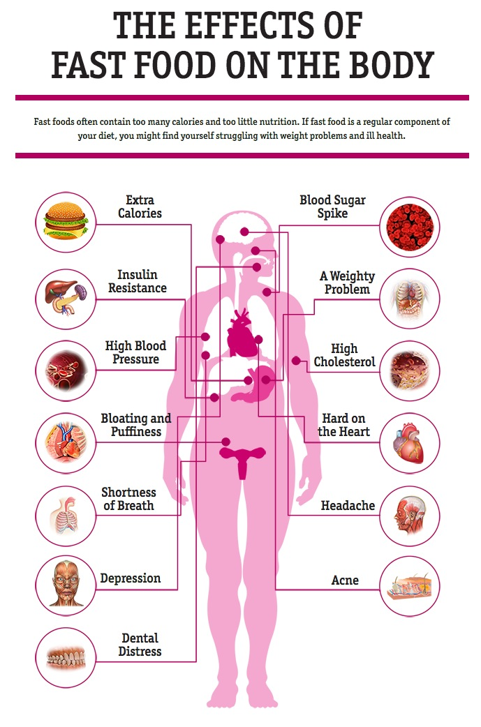 Does Fast Food Effects Childhood Obesity