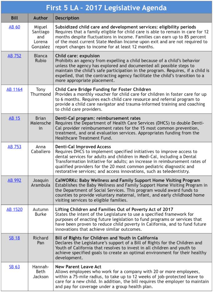 Legislative Agenda  First  La